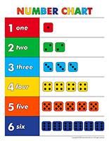 Chart-Numbers and dice